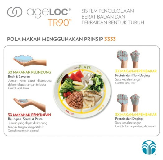 Pola Makan AGELOC TR90 System