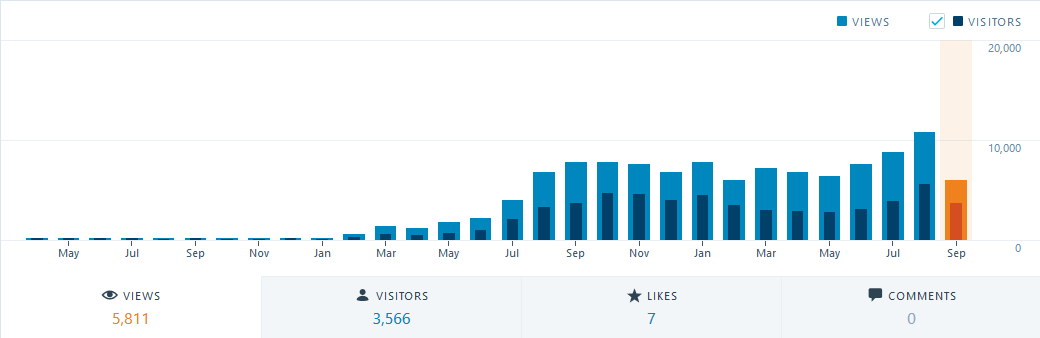 Monthly_Traffic